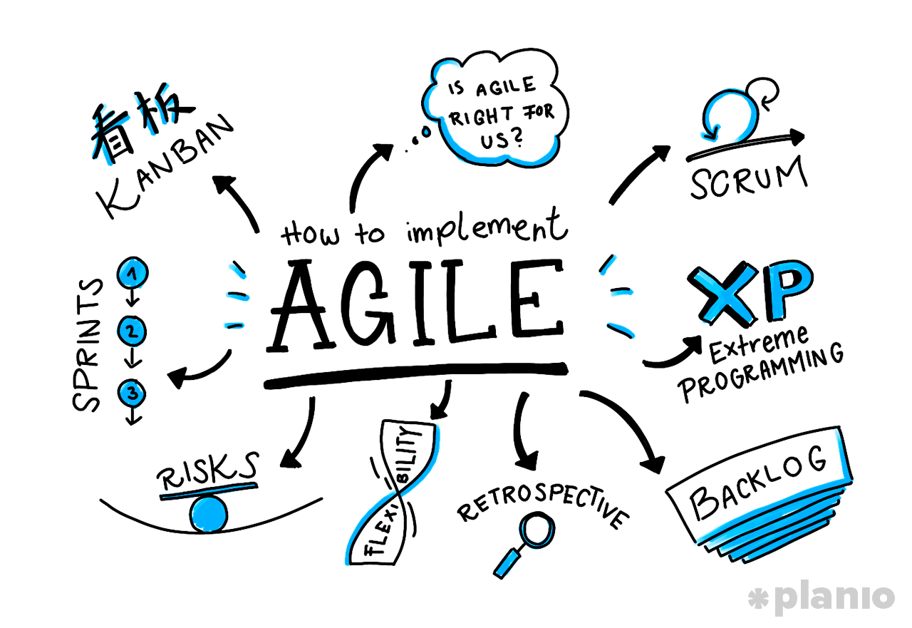 implementing-agile-project-management